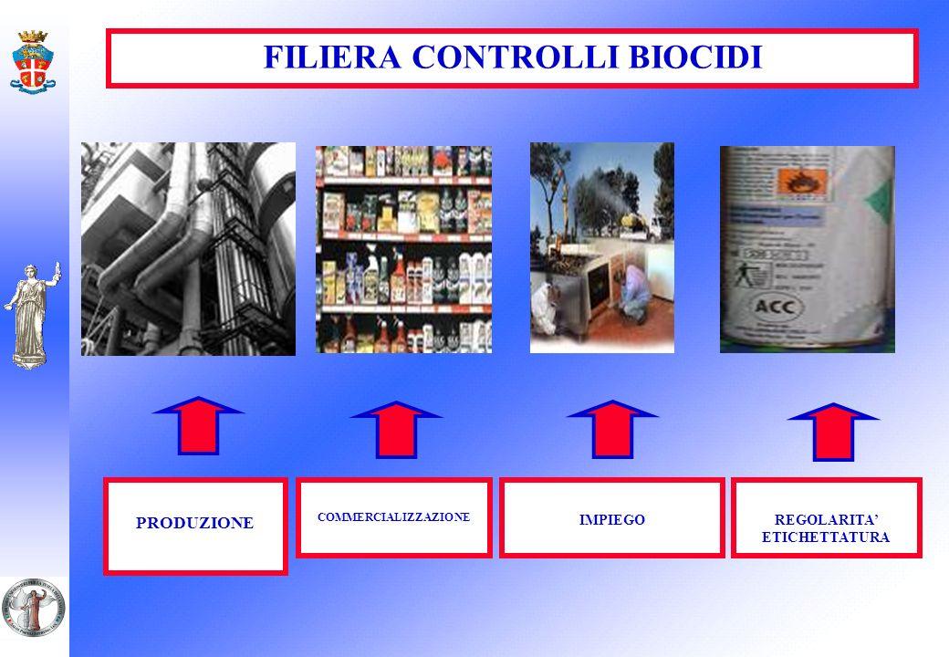 FILIERA CONTROLLI BIOCIDI PRODUZIONE COMMERCIALIZZAZIONE IMPIEGOREGOLARITA ETICHETTATURA