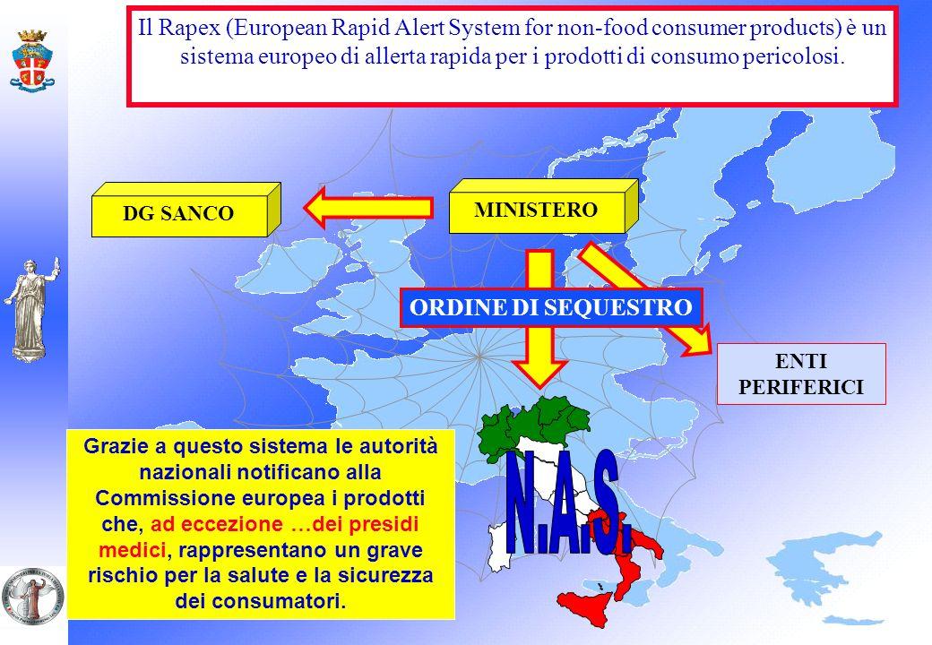 Il Rapex (European Rapid Alert System for non-food consumer products) è un sistema europeo di allerta rapida per i prodotti di consumo pericolosi. Gra
