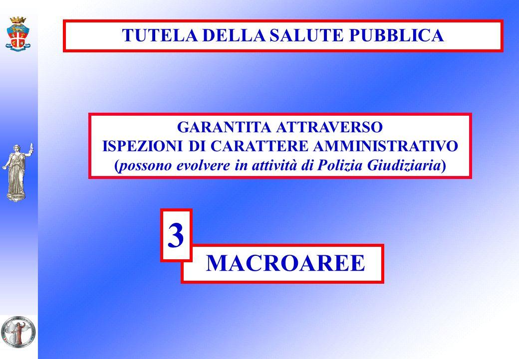 TUTELA DELLA SALUTE PUBBLICA GARANTITA ATTRAVERSO ISPEZIONI DI CARATTERE AMMINISTRATIVO (possono evolvere in attività di Polizia Giudiziaria) MACROARE