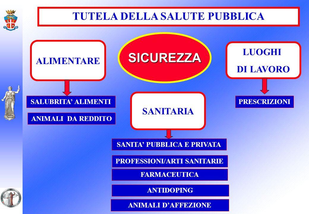 I NAS CARABINIERI SVOLGONO ISPETTIVE (ISPETTORE SANITARIO) INVESTIGATIVE (POLIZIA GIUDIZIARIA) ATTIVITA PECULIARITA
