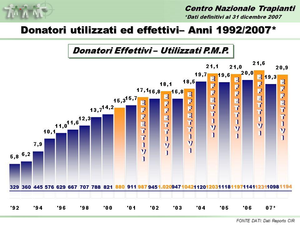 Centro Nazionale Trapianti Trapianto di RENE – Anni 1992/2007* Inclusi i trapianti combinati FONTE DATI: Dati Reports CIR *Dati definitivi al 31 dicembre 2007