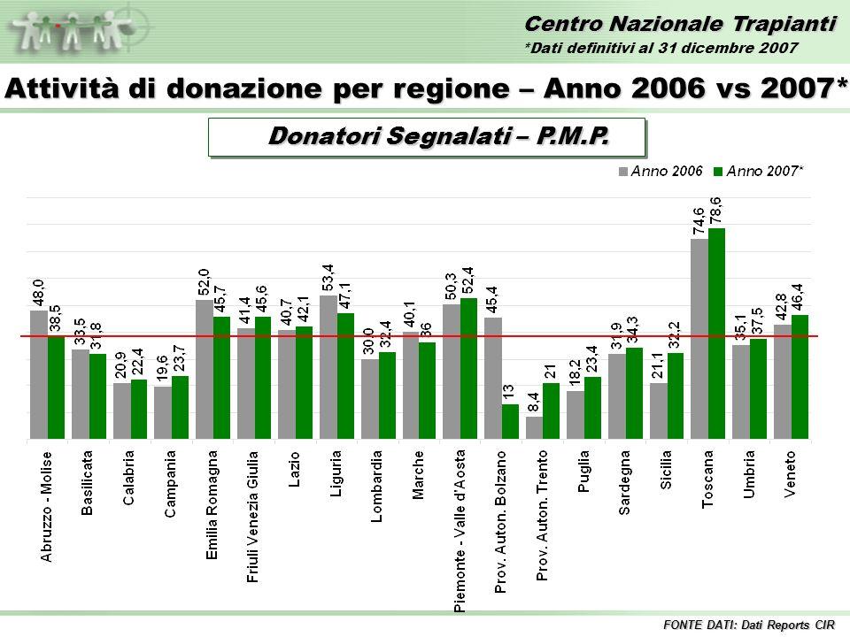 Centro Nazionale Trapianti Trapianti di INTESTINO – Anni 2000/2007* FONTE DATI: Dati Reports CIR Trapianto di intestino singolo *Dati definitivi al 31 dicembre 2007