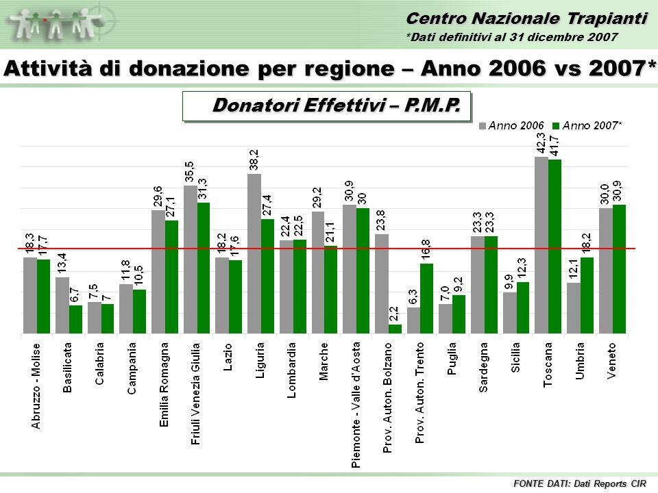 Centro Nazionale Trapianti Trapianti di FEGATO – Anni 1992/2007* Incluse tutte le combinazioni Inclusi i trapianti combinati FONTE DATI: Dati Reports CIR *Dati definitivi al 31 dicembre 2007