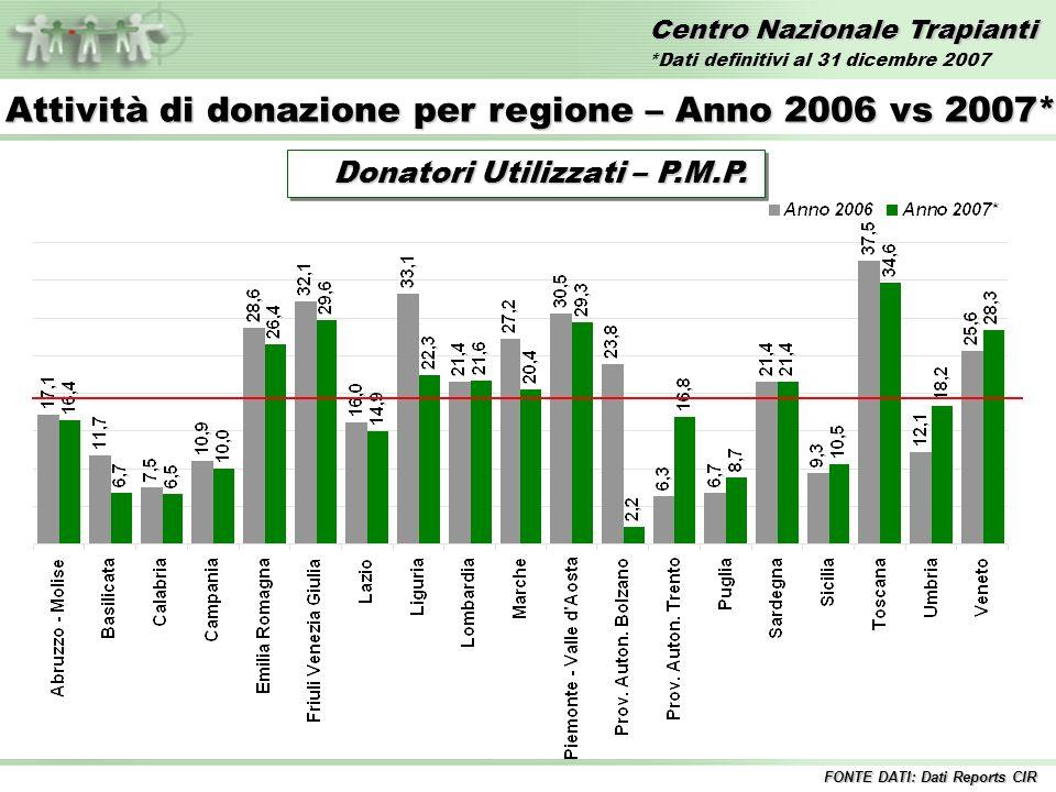 Centro Nazionale Trapianti Confronto Donatori Segnalati PMP 2006 vs 2007* FONTE DATI: Dati Reports CIR Anno 2006 36,6 36,6 Anno 2007* 38,6 38,6 *Dati definitivi al 31 dicembre 2007