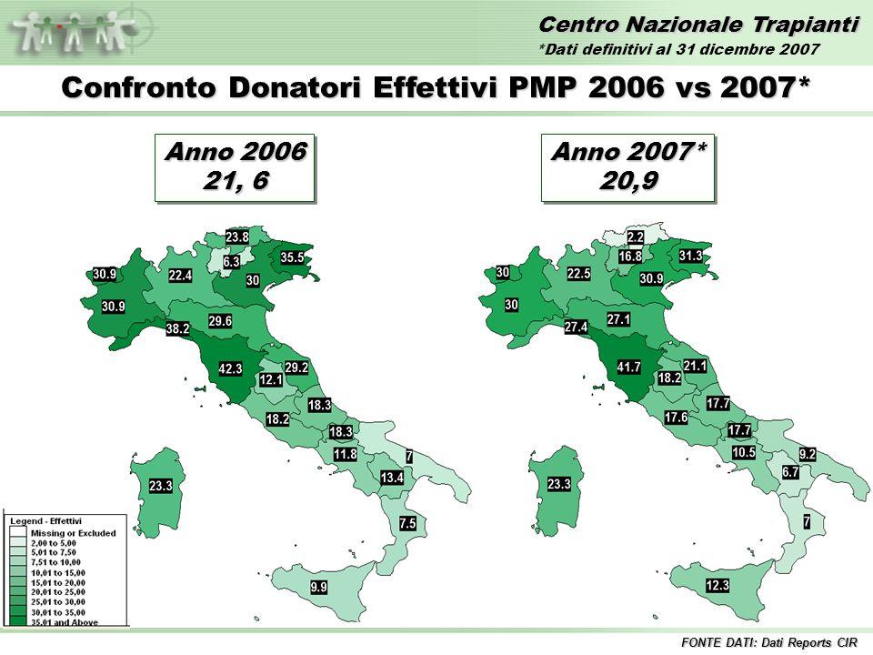 Centro Nazionale Trapianti Confronto Donatori Utilizzati PMP 2006 vs 2007* FONTE DATI: Dati Reports CIR Anno 2006 20,0 Anno 2007* 19,3 19,3 *Dati definitivi al 31 dicembre 2007