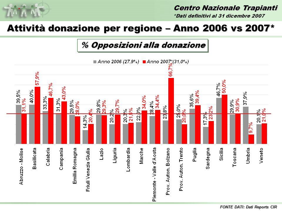 Centro Nazionale Trapianti Attività donazione per regione – Anno 2007* % Opposizioni alla donazione Italia 31,0% FONTE DATI: Dati Reports CIR *Dati definitivi al 31 dicembre 2007