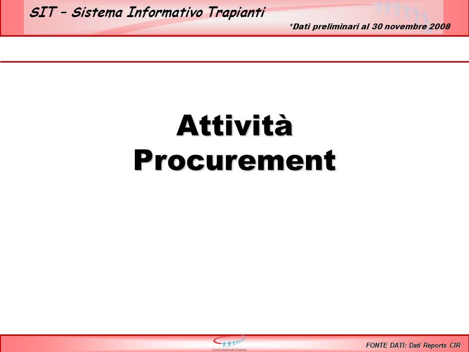 SIT – Sistema Informativo Trapianti AttivitàProcurement FONTE DATI: Dati Reports CIR *Dati preliminari al 30 novembre 2008