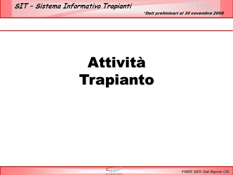 SIT – Sistema Informativo Trapianti AttivitàTrapianto FONTE DATI: Dati Reports CIR *Dati preliminari al 30 novembre 2008