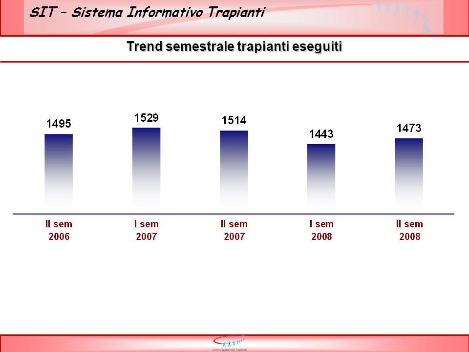 SIT – Sistema Informativo Trapianti Trend semestrale trapianti eseguiti