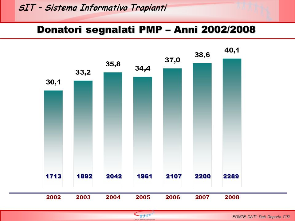 SIT – Sistema Informativo Trapianti 11971206 Incremento percentuale donatori effettivi ultimo quadriennio + 0,8 %