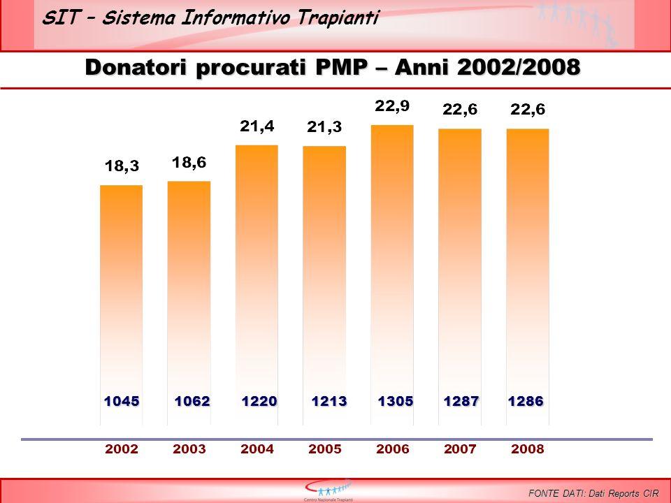 SIT – Sistema Informativo Trapianti Donatori procurati PMP – Anni 2002/2008 FONTE DATI: Dati Reports CIR 1045106212201213130512871286