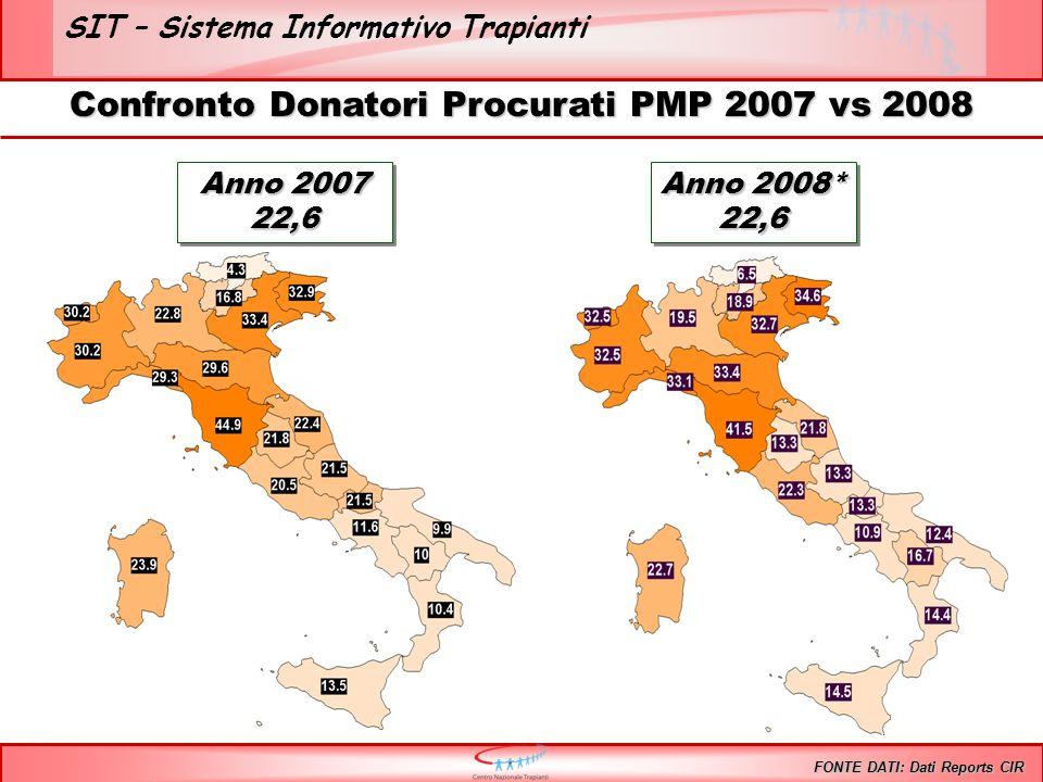 SIT – Sistema Informativo Trapianti Confronto Donatori Procurati PMP 2007 vs 2008 FONTE DATI: Dati Reports CIR Anno 2007 22,6 22,6 Anno 2008* 22,6 22,6