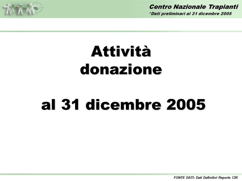 Centro Nazionale Trapianti Attivitàdonazione al 31 dicembre 2005 al 31 dicembre 2005 FONTE DATI: Dati Definitivi Reports CIR *Dati preliminari al 31 d