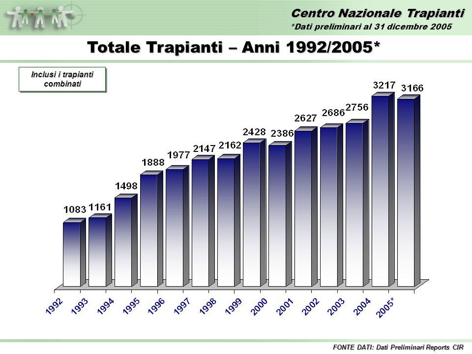 Centro Nazionale Trapianti Totale Trapianti – Anni 1992/2005* Inclusi i trapianti combinati FONTE DATI: Dati Preliminari Reports CIR *Dati preliminari
