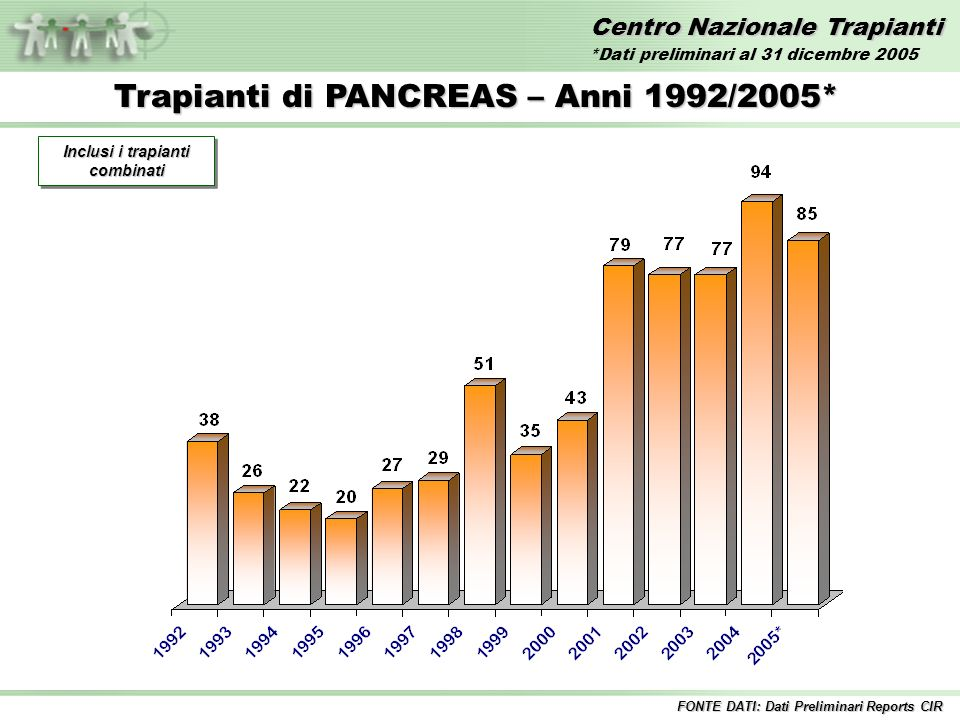 Centro Nazionale Trapianti Trapianti di PANCREAS – Anni 1992/2005* Inclusi i trapianti combinati FONTE DATI: Dati Preliminari Reports CIR *Dati preliminari al 31 dicembre 2005