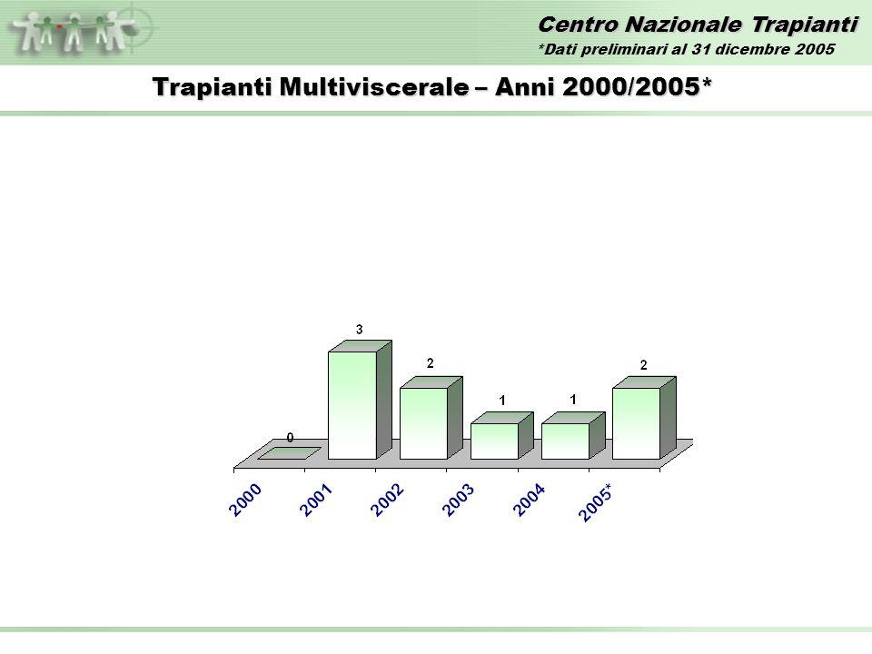 Centro Nazionale Trapianti Trapianti Multiviscerale – Anni 2000/2005* *Dati preliminari al 31 dicembre 2005