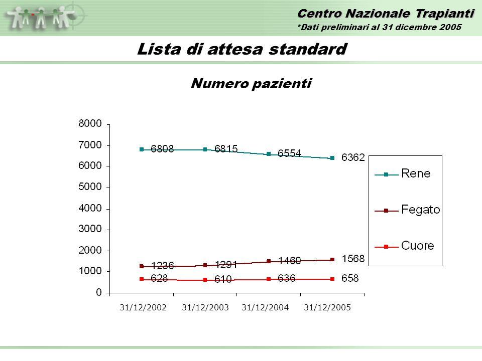 Centro Nazionale Trapianti Lista di attesa standard Numero pazienti 31/12/2002 31/12/2003 31/12/2004 31/12/2005 *Dati preliminari al 31 dicembre 2005