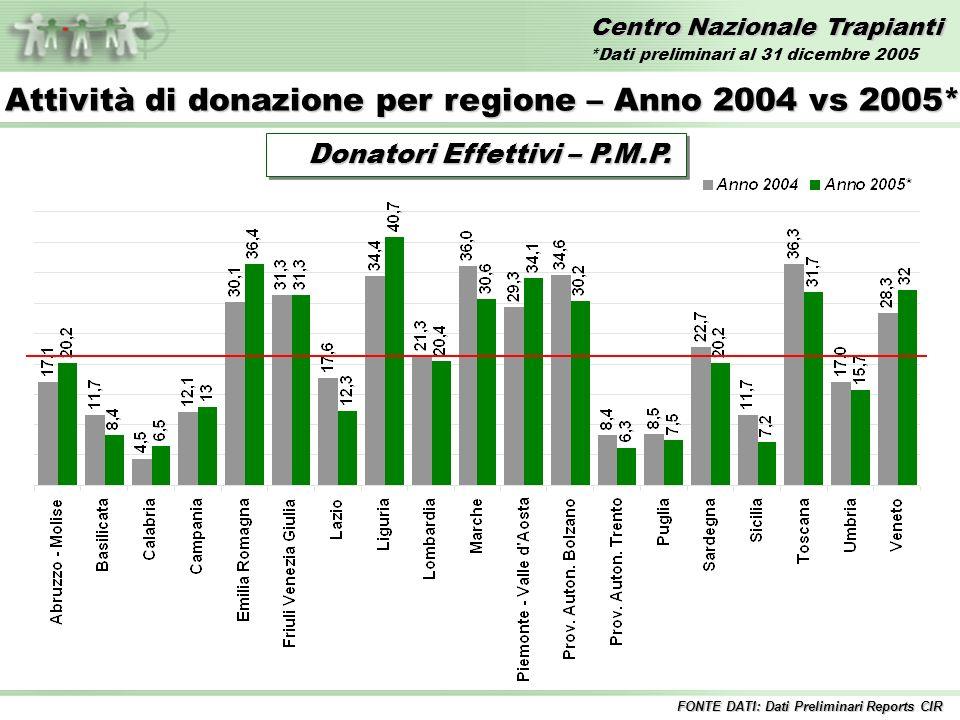 Centro Nazionale Trapianti Donatori Effettivi – P.M.P. Donatori Effettivi – P.M.P. Attività di donazione per regione – Anno 2004 vs 2005* FONTE DATI: