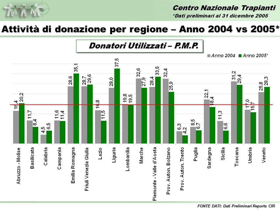 Centro Nazionale Trapianti Donatori Utilizzati – P.M.P. Donatori Utilizzati – P.M.P. FONTE DATI: Dati Preliminari Reports CIR Attività di donazione pe