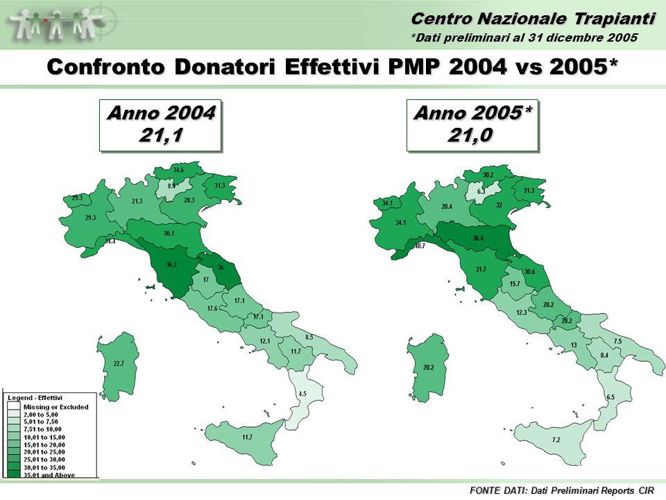 Centro Nazionale Trapianti Anno 2004 21,1 21,1 Confronto Donatori Effettivi PMP 2004 vs 2005* FONTE DATI: Dati Preliminari Reports CIR Anno 2005* 21,0