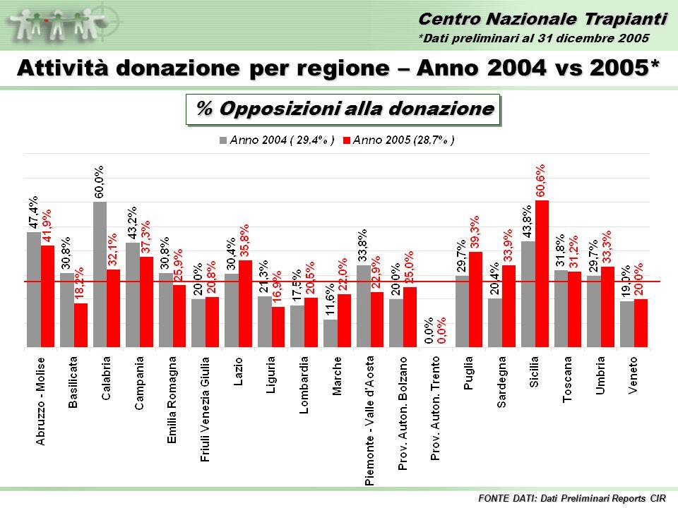 Centro Nazionale Trapianti Attività donazione per regione – Anno 2004 vs 2005* % Opposizioni alla donazione FONTE DATI: Dati Preliminari Reports CIR *Dati preliminari al 31 dicembre 2005