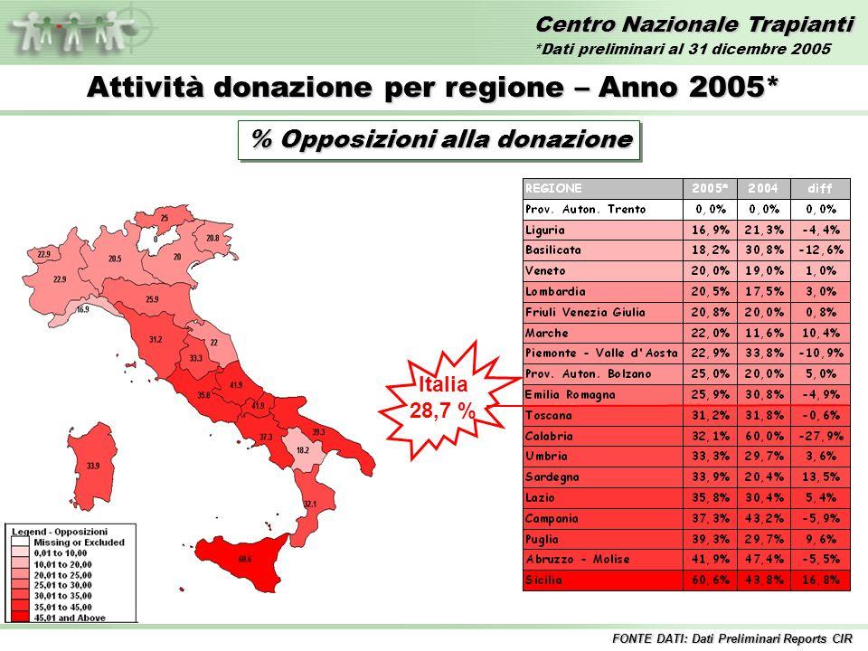 Centro Nazionale Trapianti Attività donazione per regione – Anno 2005* % Opposizioni alla donazione Italia 28,7 % FONTE DATI: Dati Preliminari Reports CIR *Dati preliminari al 31 dicembre 2005
