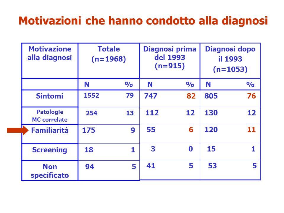 Motivazioni che hanno condotto alla diagnosi Motivazione alla diagnosi Totale (n=1968) N % Sintomi 1552 79 Patologie MC correlate 254 13 Familiarità17