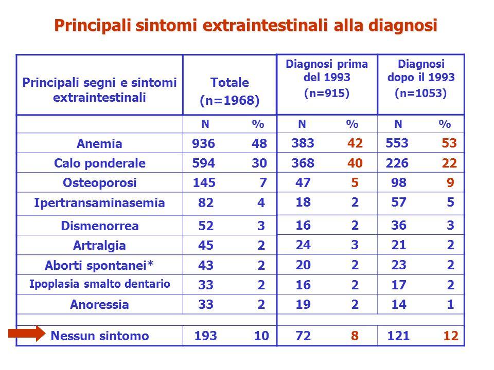 Principali segni e sintomi extraintestinali Totale (n=1968) N % Anemia936 48 Calo ponderale594 30 Osteoporosi145 7 Ipertransaminasemia 82 4 Dismenorre