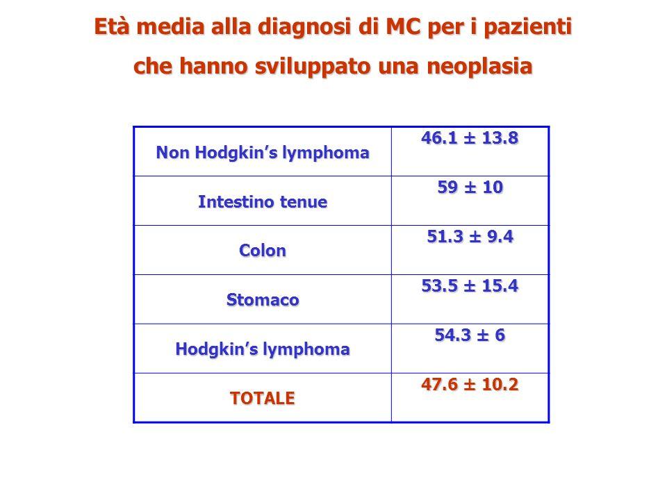 Non Hodgkins lymphoma 46.1 ± 13.8 Intestino tenue 59 ± 10 Colon 51.3 ± 9.4 Stomaco 53.5 ± 15.4 Hodgkins lymphoma 54.3 ± 6 TOTALE 47.6 ± 10.2 Età media