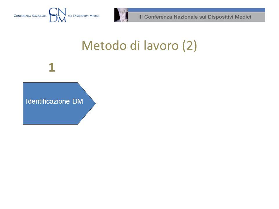 Metodo di lavoro (2) Identificazione DM Identificazione Procedure Identificazione DRG Identificazione aziende per numerosità casi per DRG per Regione 1