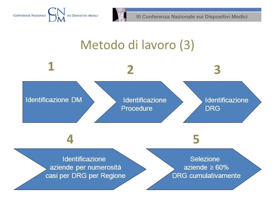 Metodo di lavoro (3) Identificazione DM Identificazione Procedure Identificazione DRG Identificazione aziende per numerosità casi per DRG per Regione 1 4 32 Selezione aziende 60% DRG cumulativamente 5