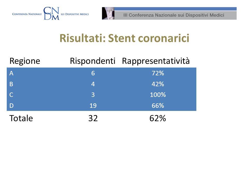 Risultati: Stent coronarici RegioneRispondentiRappresentatività A672% B442% C3100% D1966% Totale3262%