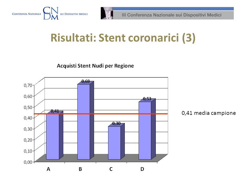 Risultati: Stent coronarici (3) 0,41 media campione