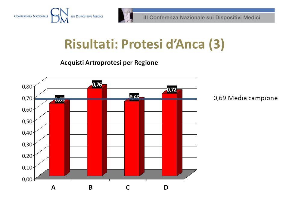 Risultati: Protesi dAnca (3) 0,69 Media campione
