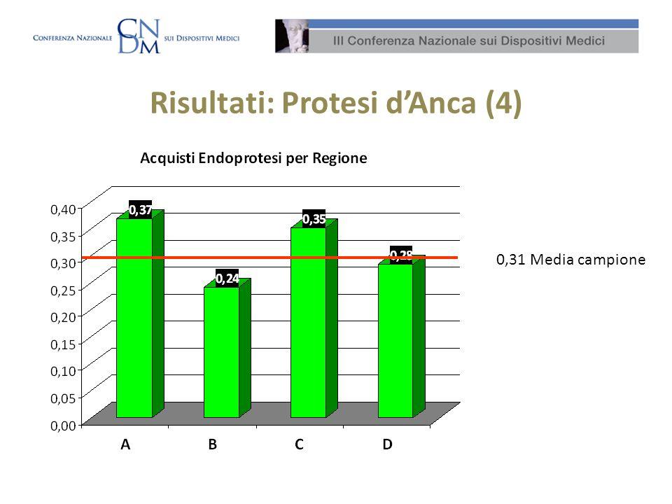 Risultati: Protesi dAnca (4) 0,31 Media campione
