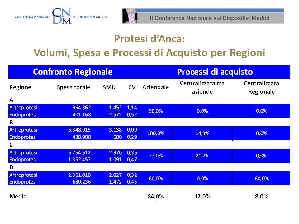 Protesi dAnca: Volumi, Spesa e Processi di Acquisto per Regioni