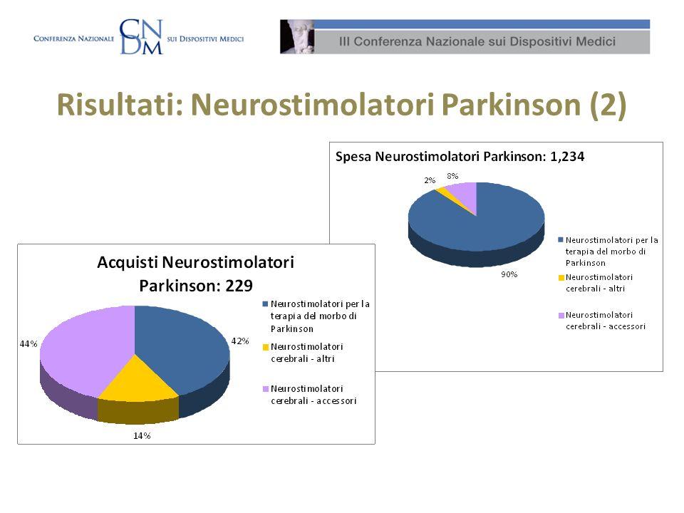 Risultati: Neurostimolatori Parkinson (2)