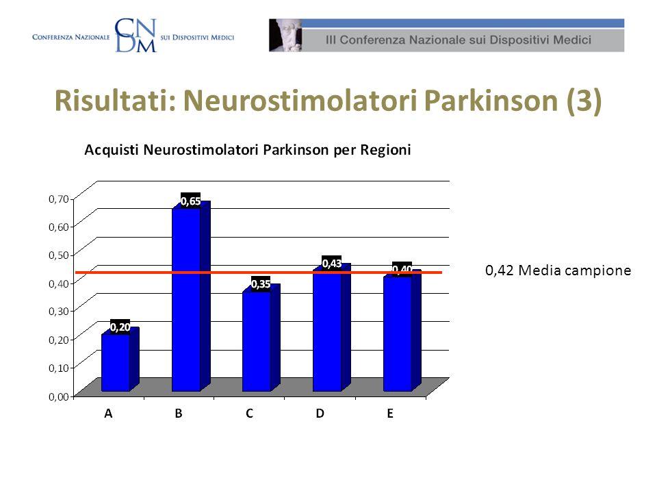 Risultati: Neurostimolatori Parkinson (3) 0,42 Media campione