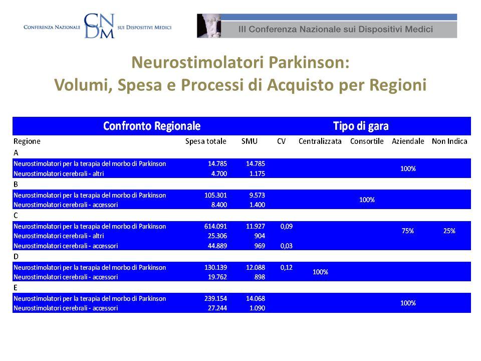 Neurostimolatori Parkinson: Volumi, Spesa e Processi di Acquisto per Regioni