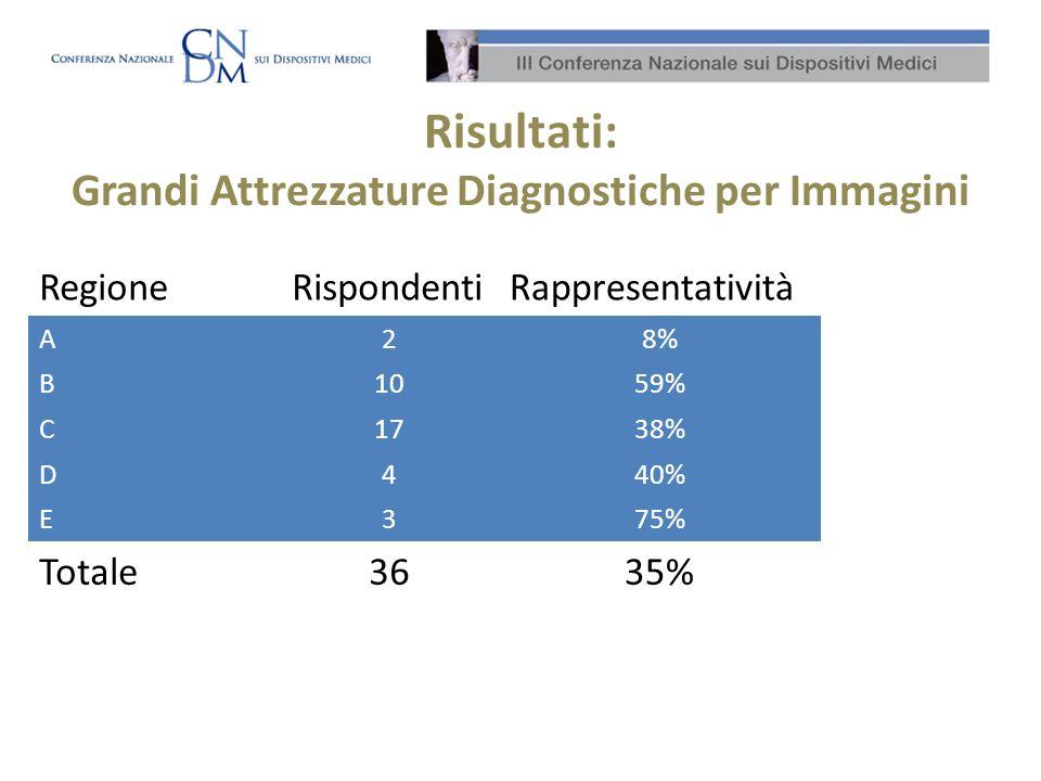 Risultati: Grandi Attrezzature Diagnostiche per Immagini RegioneRispondentiRappresentatività A28% B1059% C1738% D440% E375% Totale3635%
