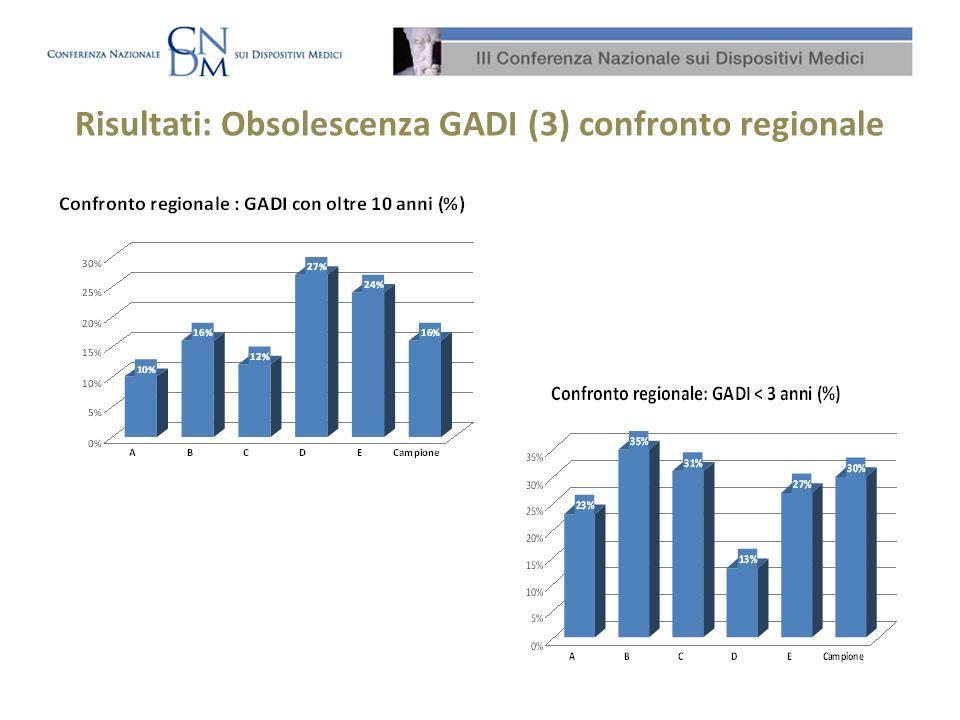 Risultati: Obsolescenza GADI (3) confronto regionale