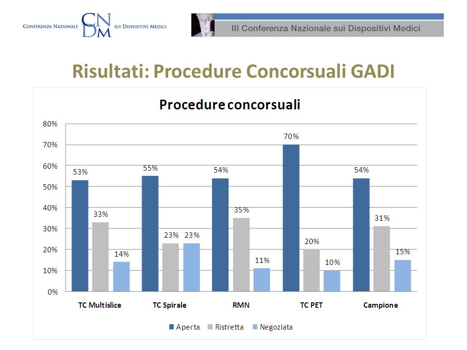 Risultati: Procedure Concorsuali GADI