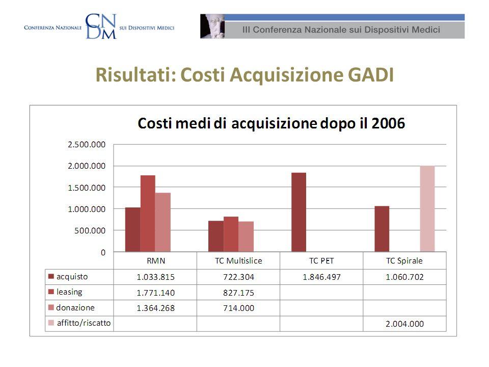 Risultati: Costi Acquisizione GADI