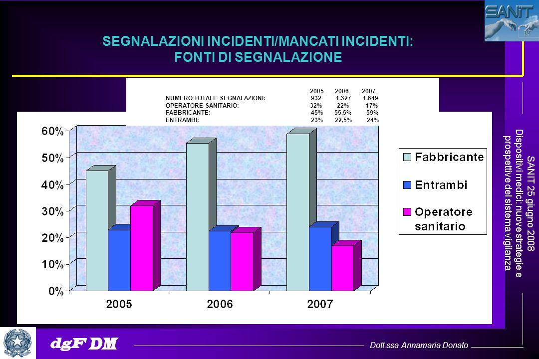 Dott.ssa Annamaria Donato SANIT 25 giugno 2008 Dispositivi medici: nuove strategie e prospettive del sistema vigilanza SEGNALAZIONI INCIDENTI/MANCATI