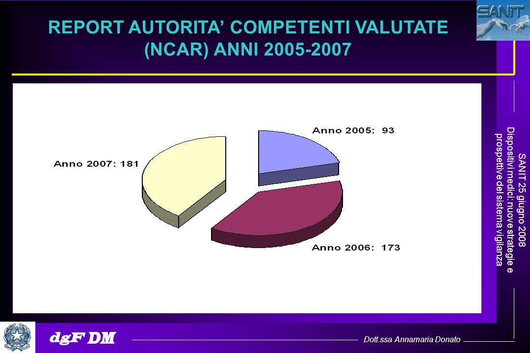 Dott.ssa Annamaria Donato SANIT 25 giugno 2008 Dispositivi medici: nuove strategie e prospettive del sistema vigilanza REPORT AUTORITA COMPETENTI VALU