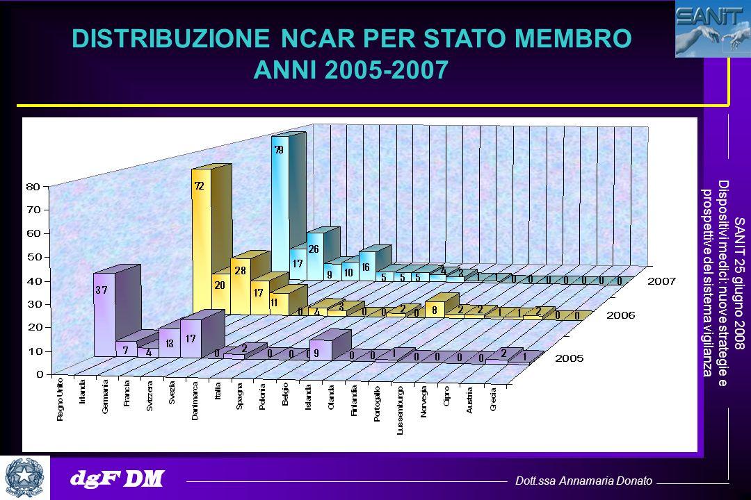 Dott.ssa Annamaria Donato SANIT 25 giugno 2008 Dispositivi medici: nuove strategie e prospettive del sistema vigilanza DISTRIBUZIONE NCAR PER STATO ME
