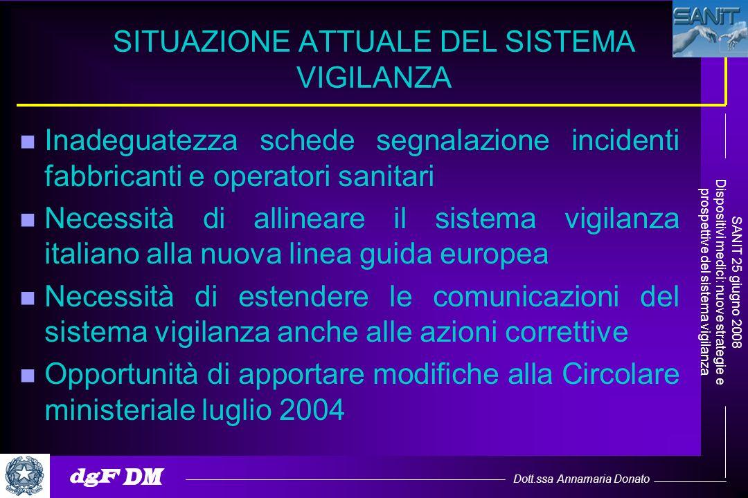 Dott.ssa Annamaria Donato SANIT 25 giugno 2008 Dispositivi medici: nuove strategie e prospettive del sistema vigilanza SITUAZIONE ATTUALE DEL SISTEMA