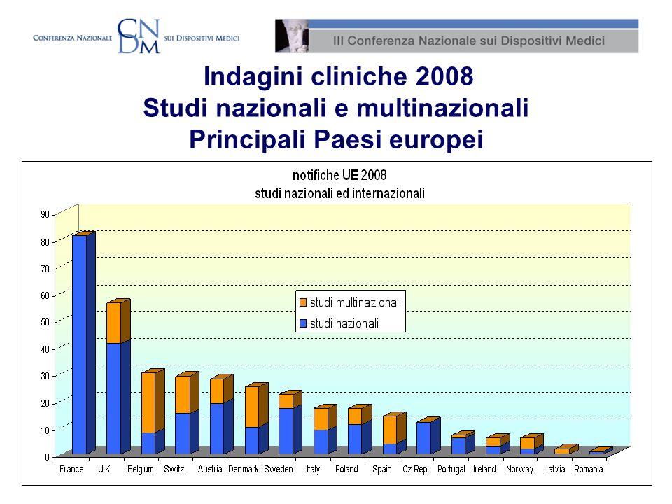 Indagini cliniche 2008 Studi nazionali e multinazionali Principali Paesi europei