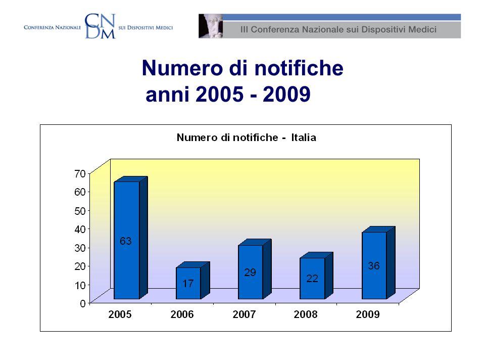 Numero di notifiche anni 2005 - 2009