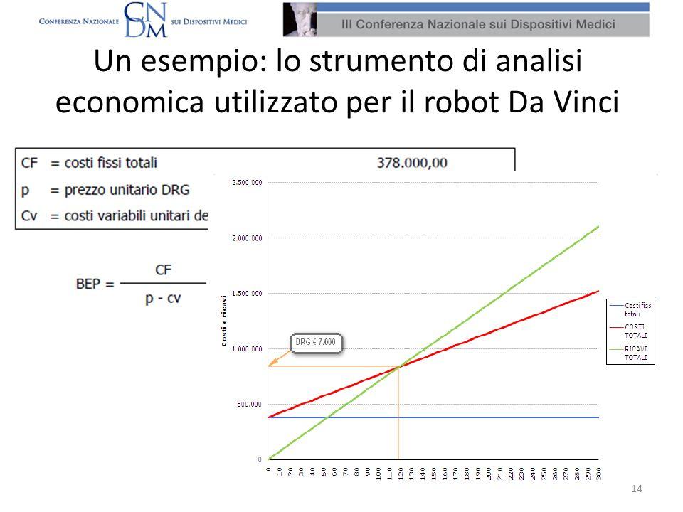 Un esempio: lo strumento di analisi economica utilizzato per il robot Da Vinci 14